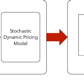 Research on pricing strategy